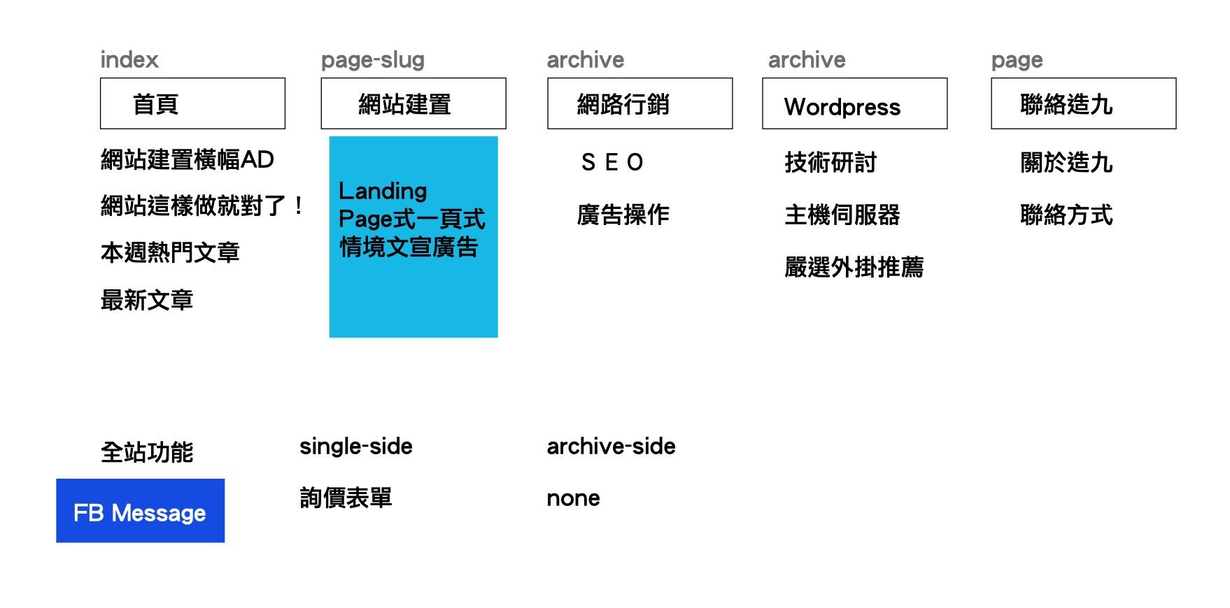 造九頑五部落格網站企劃架構 sitemap