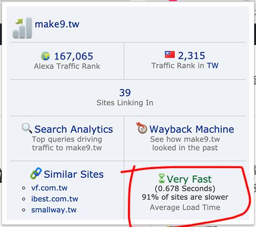 網站改版後速度提升,讀取時間大幅縮短。