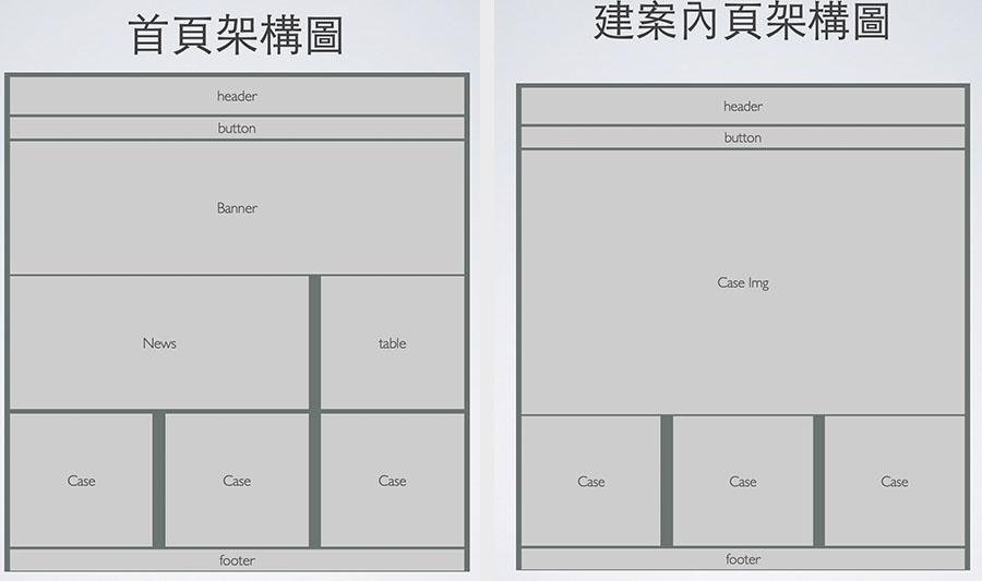 網站架構圖 wireframe 範例