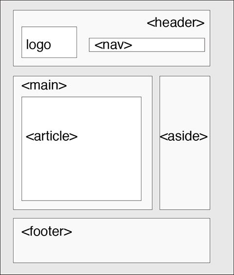 Html5的網站架構