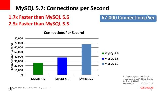 MySQL資料庫各版本速度差異