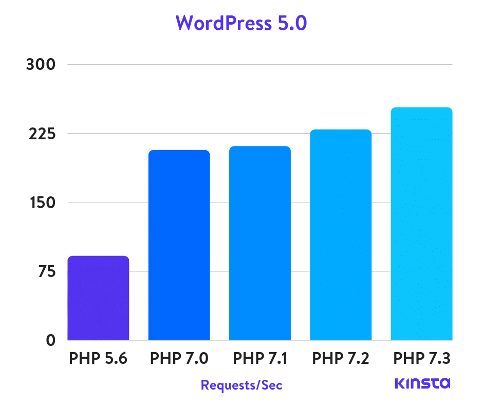 PHP版本執行在WordPress5.0上的比較